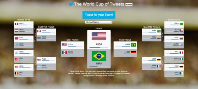 #CoppadelMondo dei Tweet