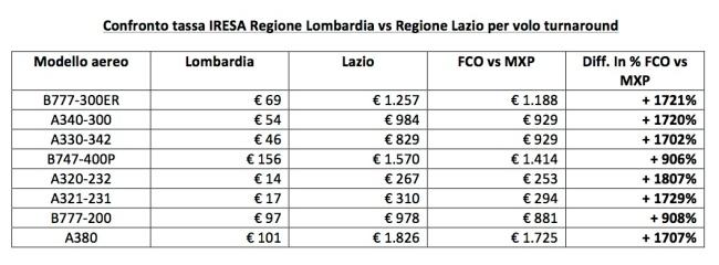 Confronto tassa IRESA Regione Lombardia vs Regione Lazio per volo turnaround