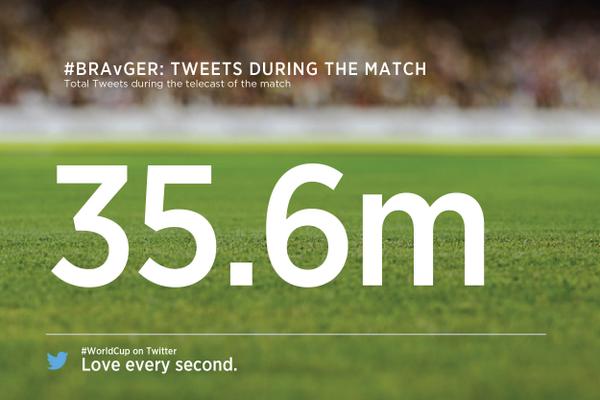 Total Tweets