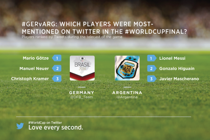 Germania vs Argentina most mentioned players