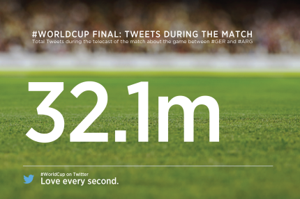 Germania vs Argentina Total Tweets