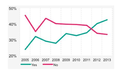 AirPlus: La maggioranza delle aziende a livello mondiale usa strumenti specifici per analizzare la spesa di viaggio