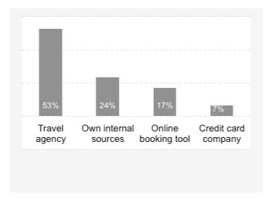Fonti dalle quali provengono i dati di spesa associati alle trasferte di lavoro.