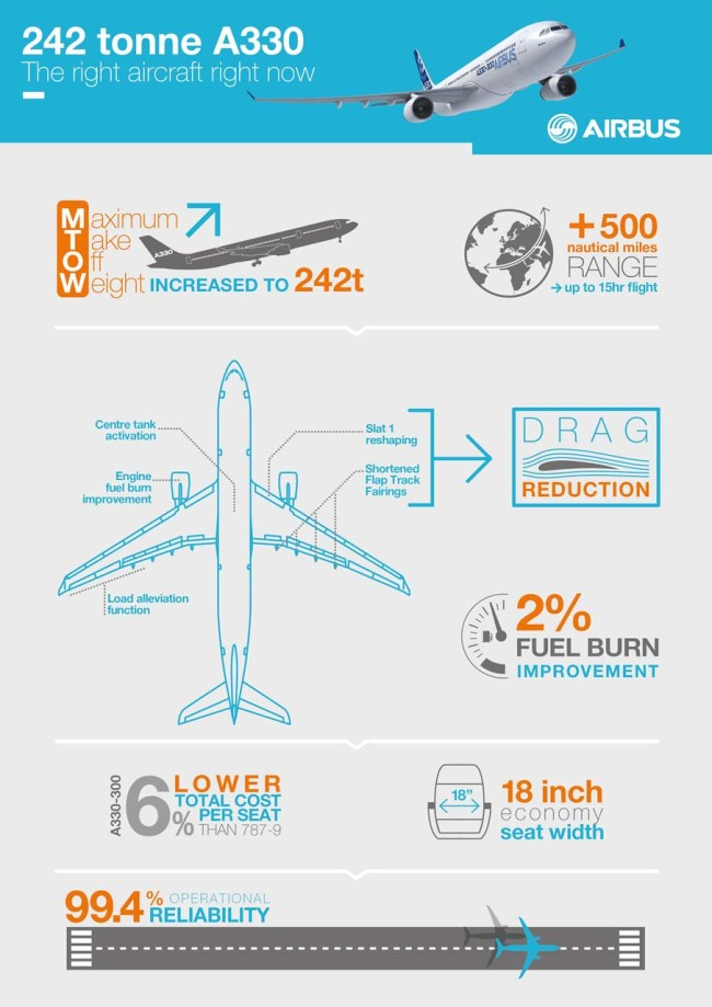 A330 242t_INFOGRAPHICS_