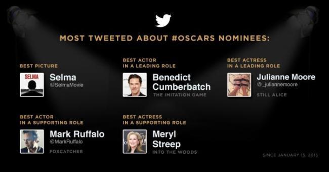 Most Tweeted