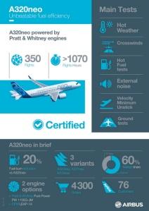 L'Airbus A320neo riceve da EASA e da FAA la Certificazione di Tipo