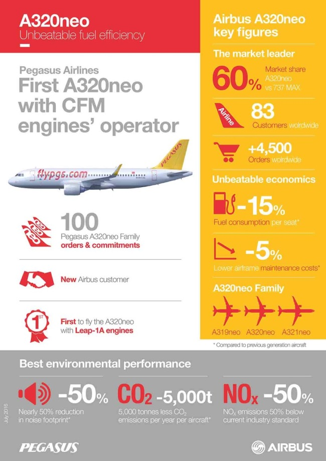 Infografica Airbus A320neo